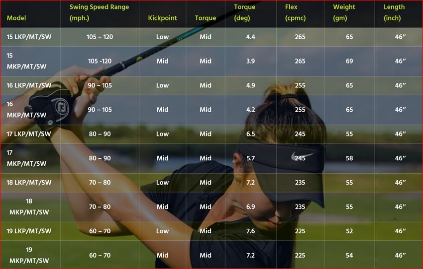 TPT Golf Flex Chart - 1